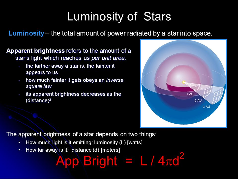 Luminosity of Stars Apparent brightness refers to the amount of a stars light which reaches us per unit area. the farther away a star is, the fainter