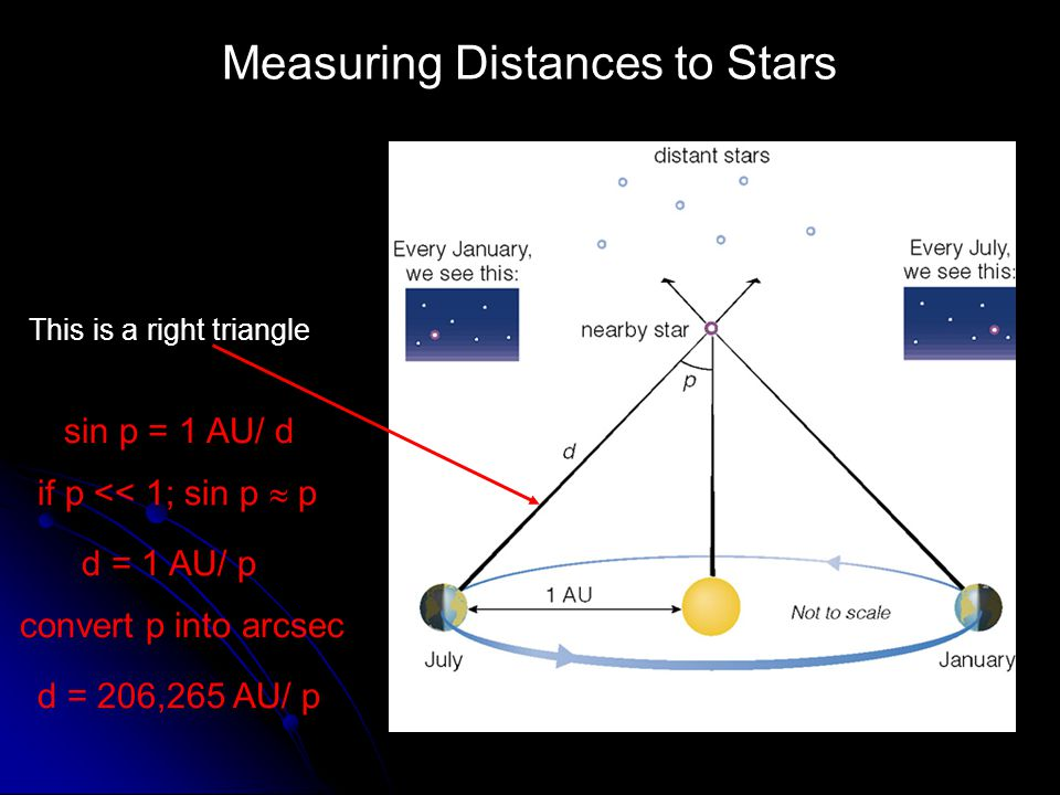 Measuring Distances to Stars This is a right triangle sin p = 1 AU/ d if p << 1; sin p p d = 1 AU/ p convert p into arcsec d = 206,265 AU/ p
