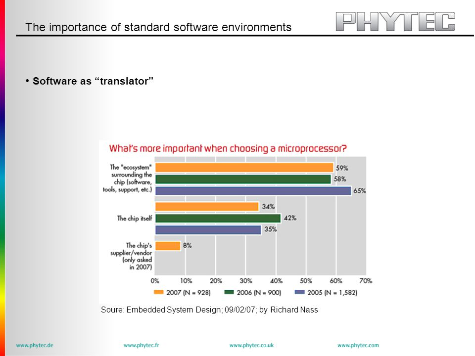 The importance of standard software environments Software as translator Soure: Embedded System Design; 09/02/07; by Richard Nass