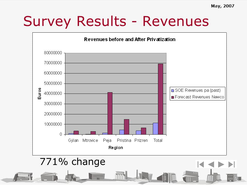 May, 2007 771% change Survey Results - Revenues