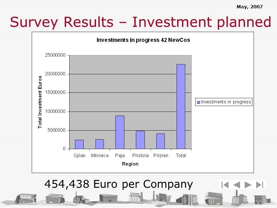May, 2007 Survey Results – Investment planned 454,438 Euro per Company