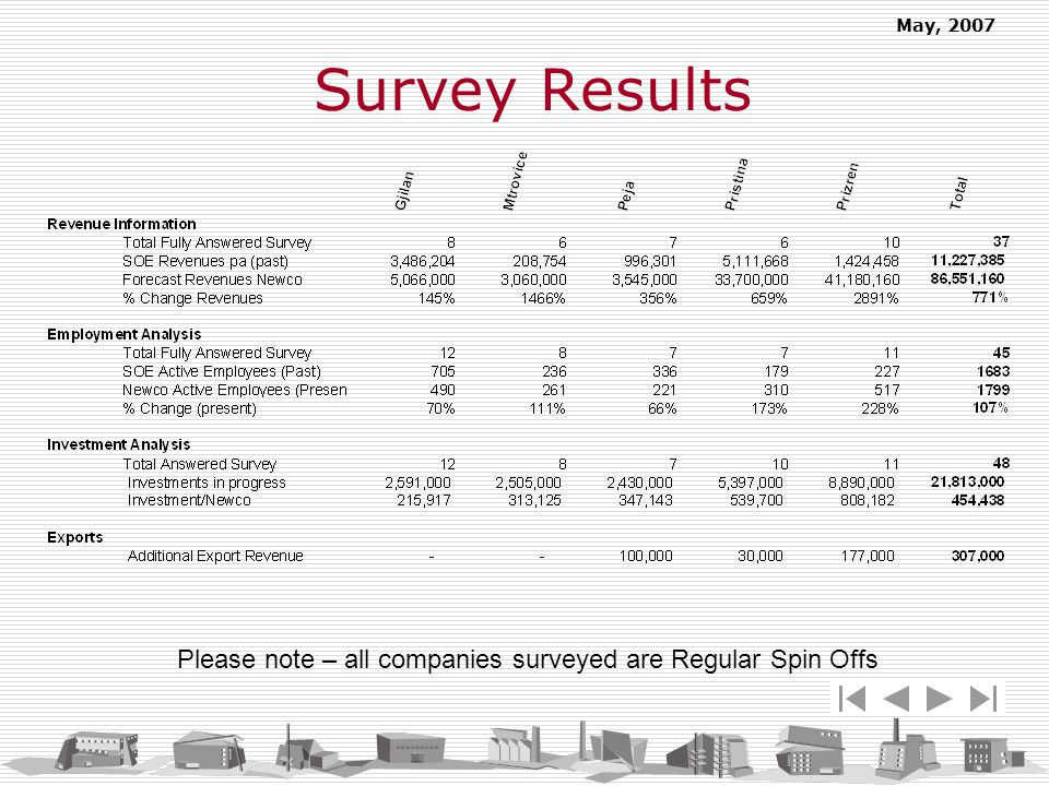 May, 2007 Please note – all companies surveyed are Regular Spin Offs Survey Results