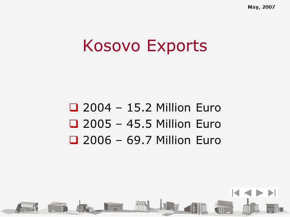 May, 2007 Kosovo Exports 2004 – 15.2 Million Euro 2005 – 45.5 Million Euro 2006 – 69.7 Million Euro