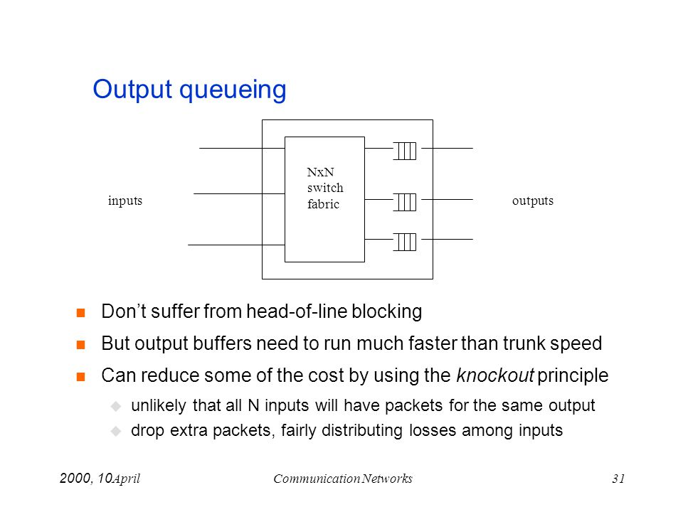 April 10, 2000Communication Networks31 Output queueing Dont suffer from head-of-line blocking But output buffers need to run much faster than trunk sp