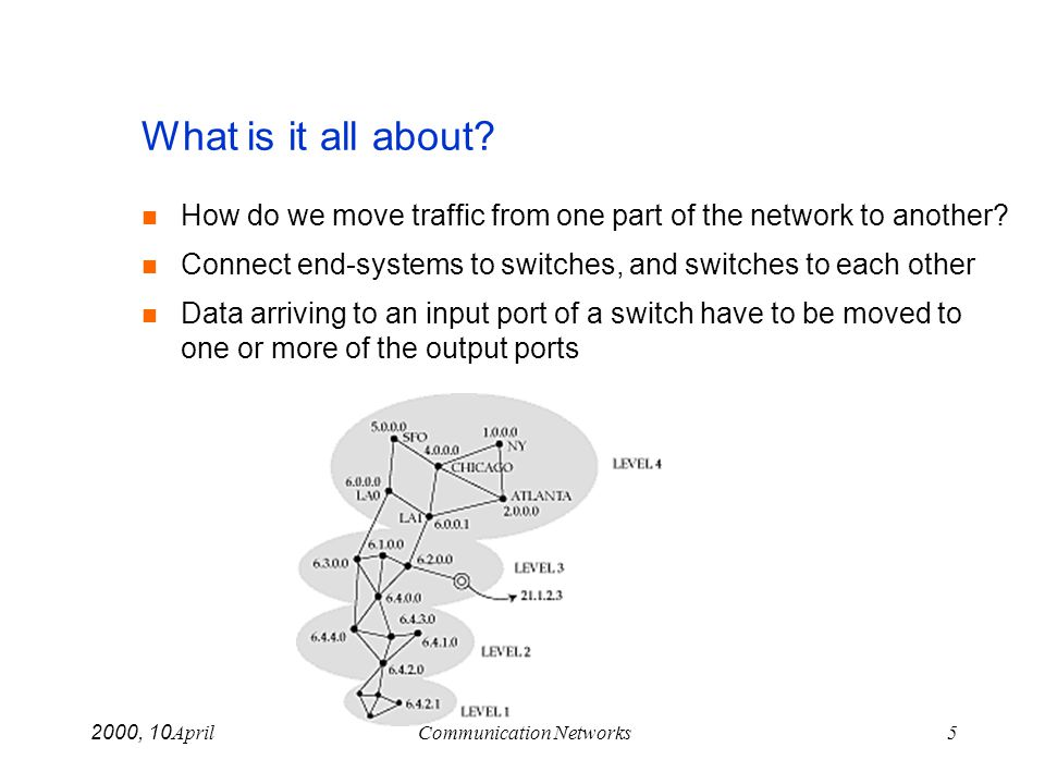 April 10, 2000Communication Networks5 What is it all about? How do we move traffic from one part of the network to another? Connect end-systems to swi