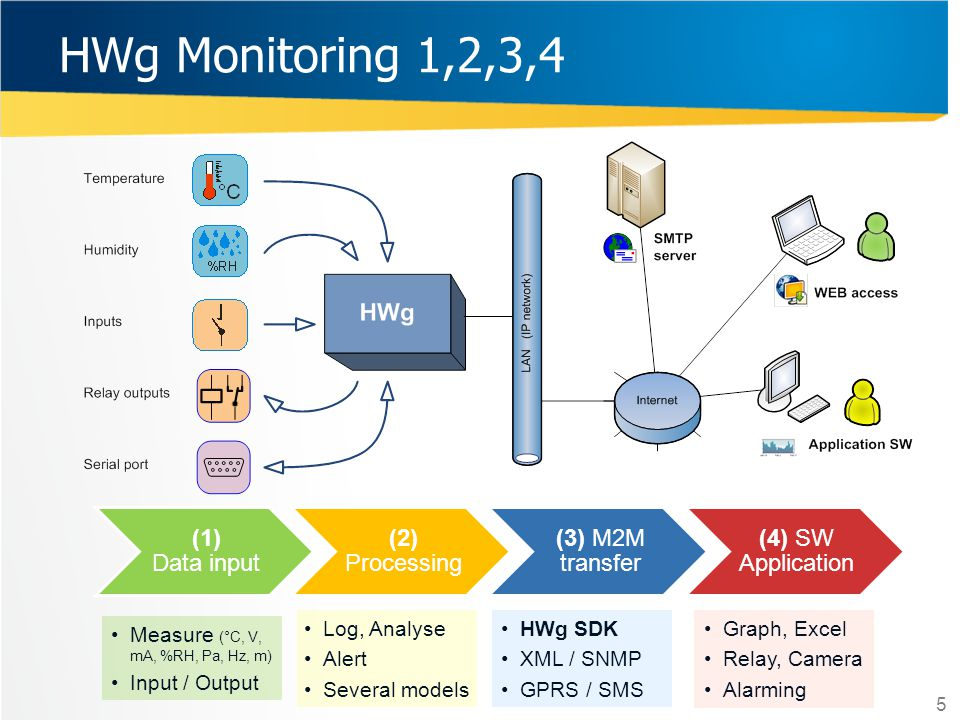 HWg Monitoring 1,2,3,4 5 (1) Data input (2) Processing (3) M2M transfer (4) SW Application Measure (°C, V, mA, %RH, Pa, Hz, m) Input / Output Log, Ana