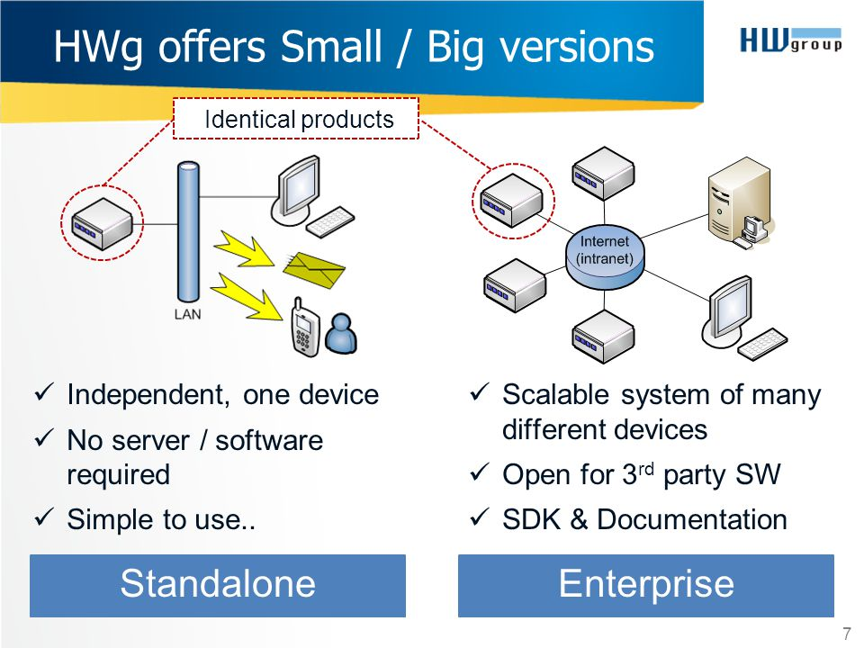 HWg offers Small / Big versions 7 Independent, one device No server / software required Simple to use.. Standalone Scalable system of many different d