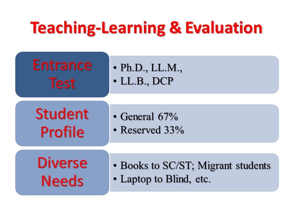 Teaching-Learning & Evaluation Ph.D., LL.M.,Ph.D., LL.M., LL.B., DCPLL.B., DCP Entrance Test General 67%General 67% Reserved 33%Reserved 33% Student Profile Books to SC/ST; Migrant studentsBooks to SC/ST; Migrant students Laptop to Blind, etc.Laptop to Blind, etc.
