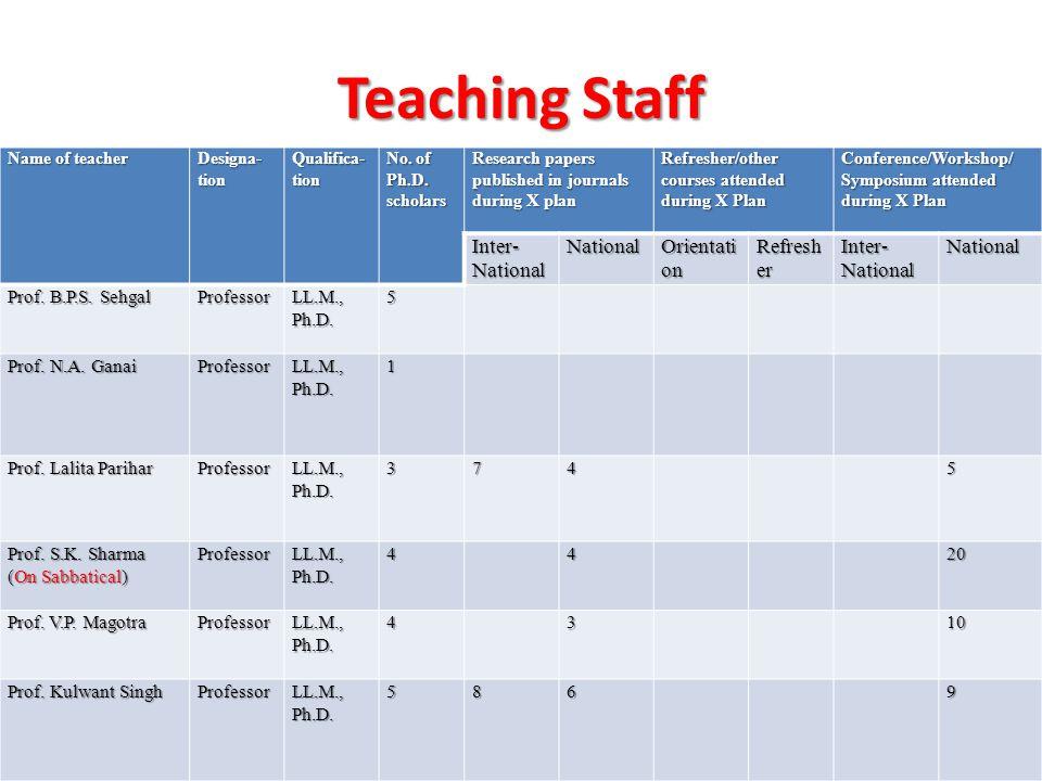 Teaching Staff Name of teacher Designa-tion Qualifica- tion No.