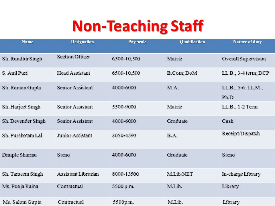 Non-Teaching Staff NameDesignationPay-scaleQualification Nature of duty Sh. Randhir Singh Section Officer 6500-10,500Matric Overall Supervision S. Ani