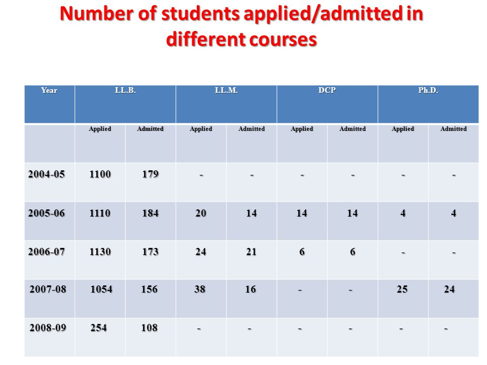 Number of students applied/admitted in different courses YearLL.B.LL.M.DCPPh.D.AppliedAdmittedAppliedAdmittedAppliedAdmittedAppliedAdmitted 2004-051100179------ 2005-0611101842014141444 2006-071130173242166-- 2007-08 1054 1054 156 156 38 38 16 16 - - 25 25 24 24 2008-09 254 254 108 108 - - - - - -