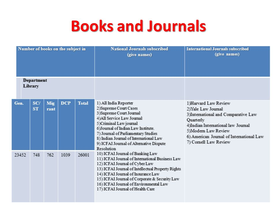 Books and Journals Number of books on the subject in National Journals subscribed (give names) International Journals subscribed (give names) Departme
