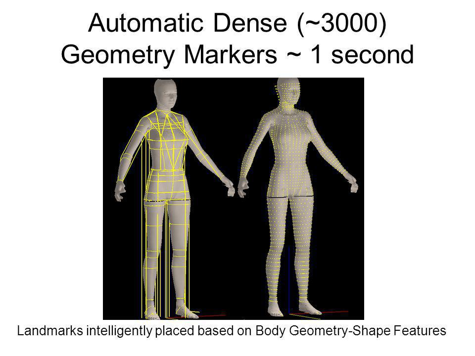 Automatic Dense (~3000) Geometry Markers ~ 1 second Landmarks intelligently placed based on Body Geometry-Shape Features