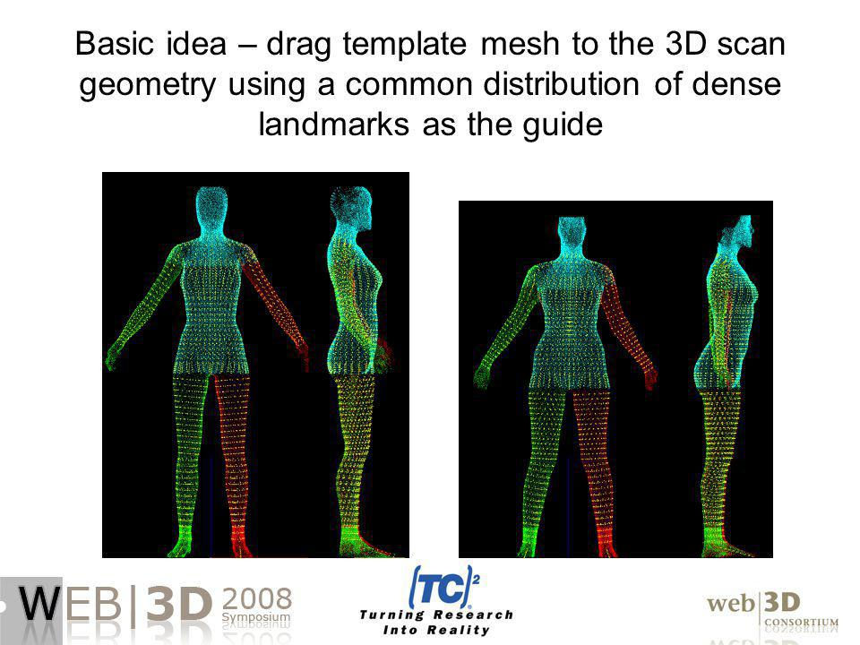 Basic idea – drag template mesh to the 3D scan geometry using a common distribution of dense landmarks as the guide