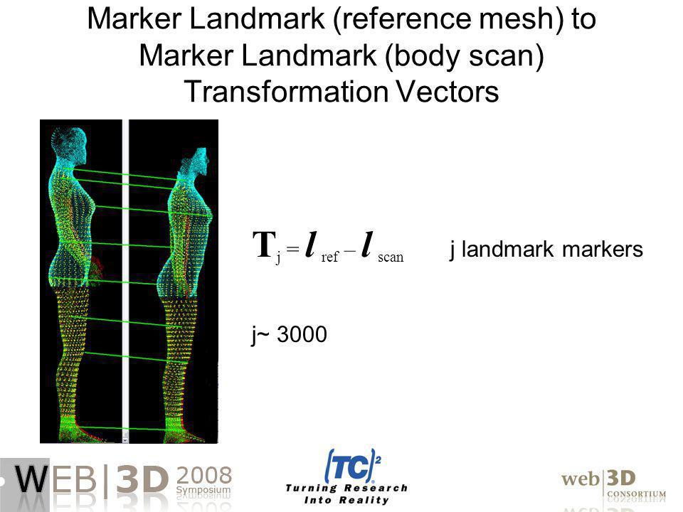 Marker Landmark (reference mesh) to Marker Landmark (body scan) Transformation Vectors T j = l ref – l scan j landmark markers j~ 3000