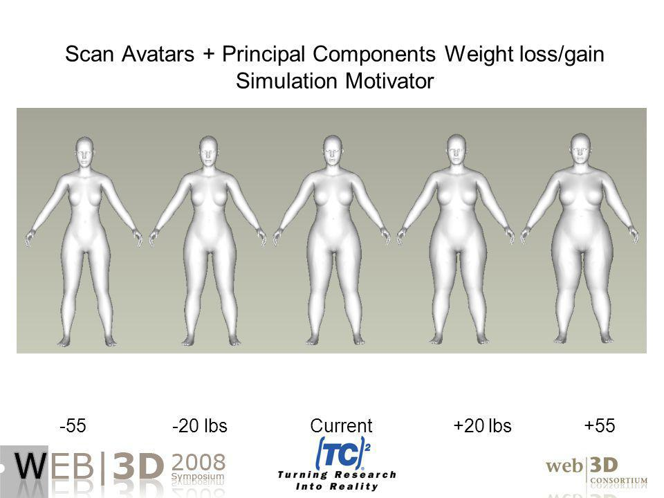 Scan Avatars + Principal Components Weight loss/gain Simulation Motivator -55 -20 lbs Current +20 lbs +55