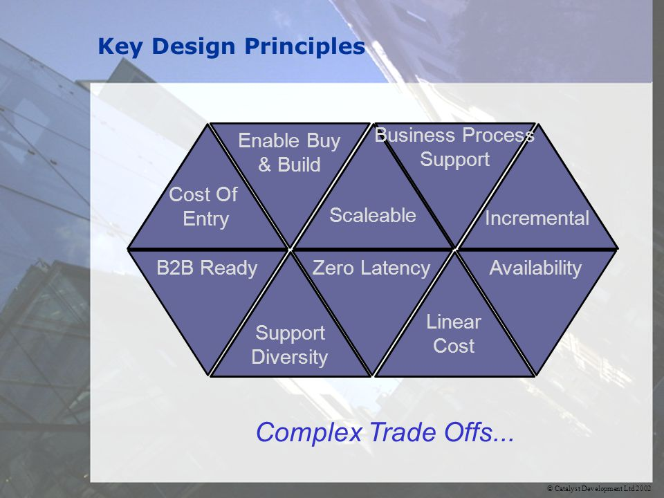 © Catalyst Development Ltd 2002 Key Design Principles Complex Trade Offs... Cost Of Entry Enable Buy & Build Scaleable Support Diversity Zero LatencyB