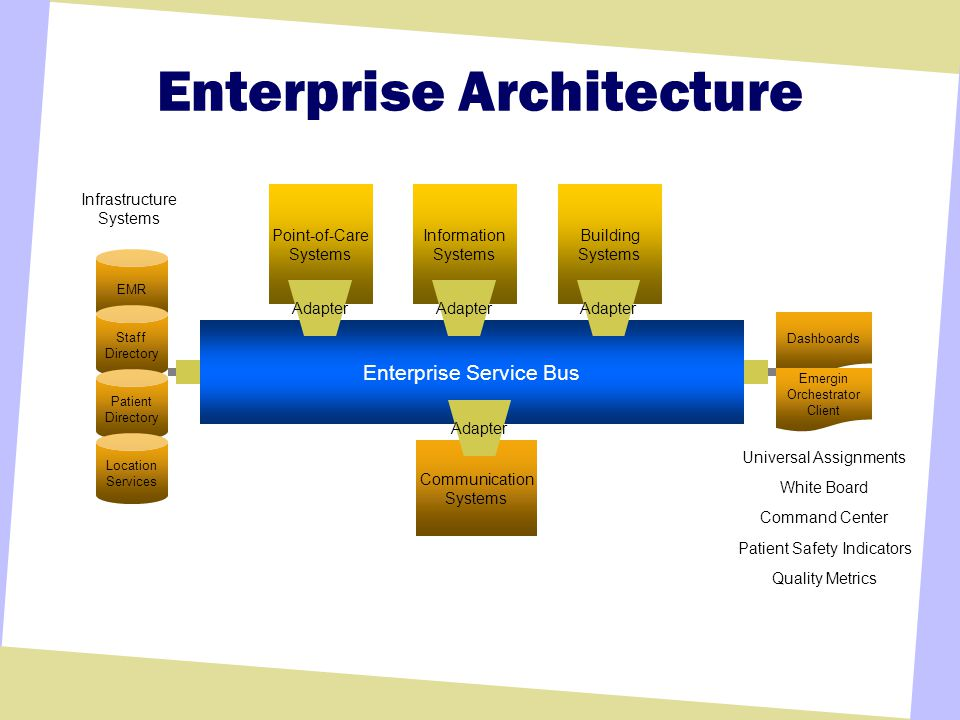 Enterprise Architecture Point-of-Care Systems Information Systems Building Systems EMR Dashboards Emergin Orchestrator Client Communication Systems Enterprise Service Bus Adapter Staff Directory Patient Directory Location Services Universal Assignments White Board Command Center Patient Safety Indicators Quality Metrics Infrastructure Systems