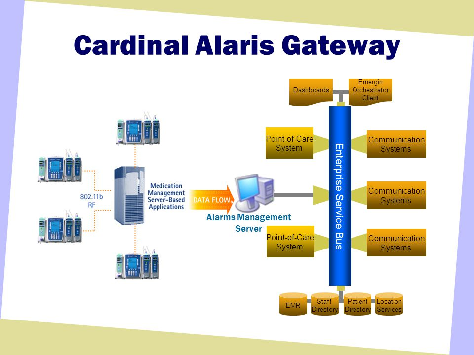 Cardinal Alaris Gateway Alarms Management Server EMR Staff Directory Patient Directory Location Services Dashboards Emergin Orchestrator Client Communication Systems Communication Systems Communication Systems Point-of-Care System Point-of-Care System Enterprise Service Bus