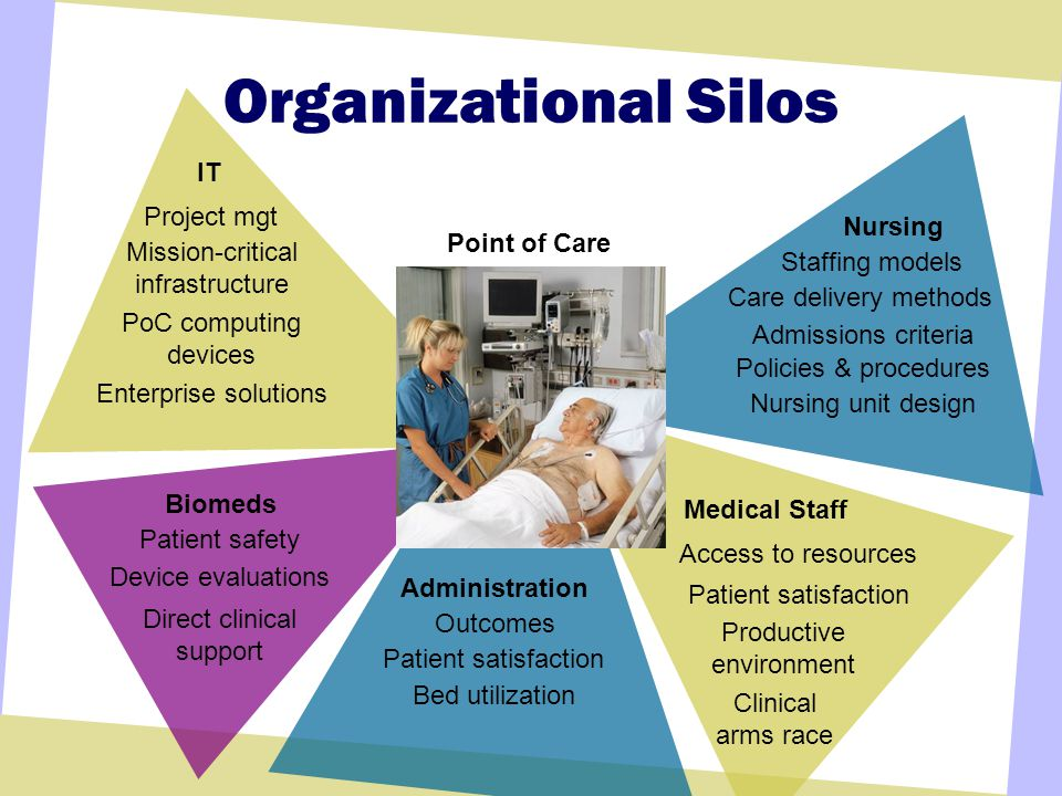 Medical Staff Access to resources Patient satisfaction Productive environment Clinical arms race Organizational Silos IT Project mgt Mission-critical infrastructure PoC computing devices Enterprise solutions Point of Care Admissions criteria Nursing Staffing models Care delivery methods Policies & procedures Nursing unit design Biomeds Patient safety Device evaluations Direct clinical support Patient satisfaction Administration Outcomes Bed utilization