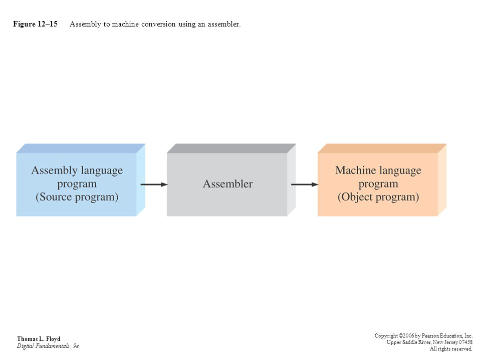 Figure 12–15 Assembly to machine conversion using an assembler. Thomas L. Floyd Digital Fundamentals, 9e Copyright ©2006 by Pearson Education, Inc. Up