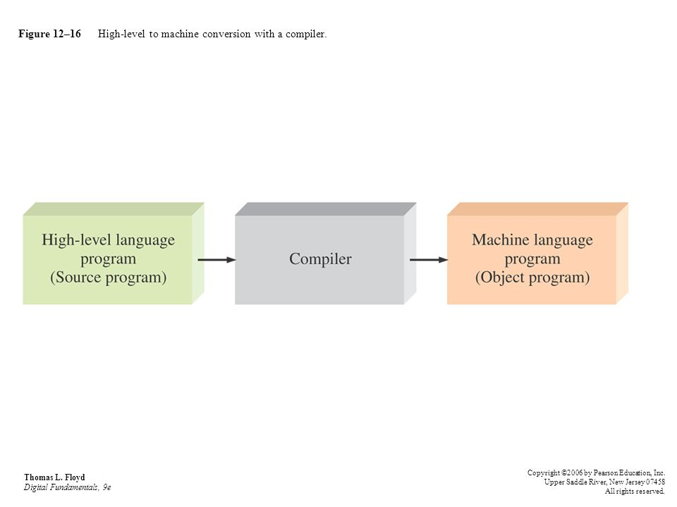 Figure 12–16 High-level to machine conversion with a compiler. Thomas L. Floyd Digital Fundamentals, 9e Copyright ©2006 by Pearson Education, Inc. Upp