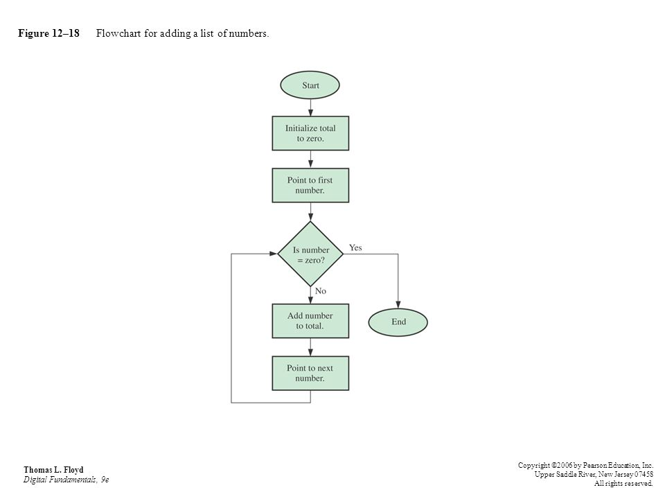Figure 12–18 Flowchart for adding a list of numbers. Thomas L. Floyd Digital Fundamentals, 9e Copyright ©2006 by Pearson Education, Inc. Upper Saddle