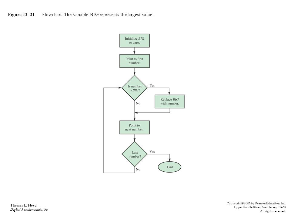 Figure 12–21 Flowchart. The variable BIG represents the largest value. Thomas L. Floyd Digital Fundamentals, 9e Copyright ©2006 by Pearson Education,