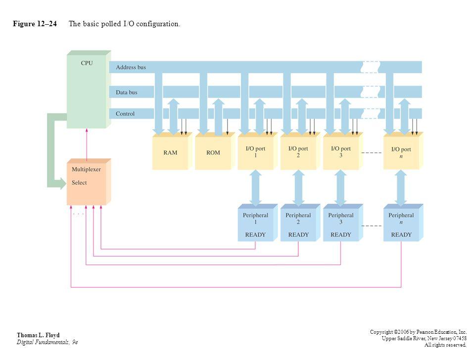 Figure 12–24 The basic polled I/O configuration. Thomas L. Floyd Digital Fundamentals, 9e Copyright ©2006 by Pearson Education, Inc. Upper Saddle Rive