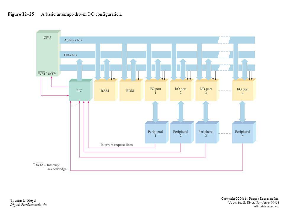 Figure 12–25 A basic interrupt-driven I/O configuration. Thomas L. Floyd Digital Fundamentals, 9e Copyright ©2006 by Pearson Education, Inc. Upper Sad