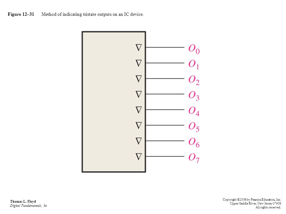 Figure 12–31 Method of indicating tristate outputs on an IC device. Thomas L. Floyd Digital Fundamentals, 9e Copyright ©2006 by Pearson Education, Inc