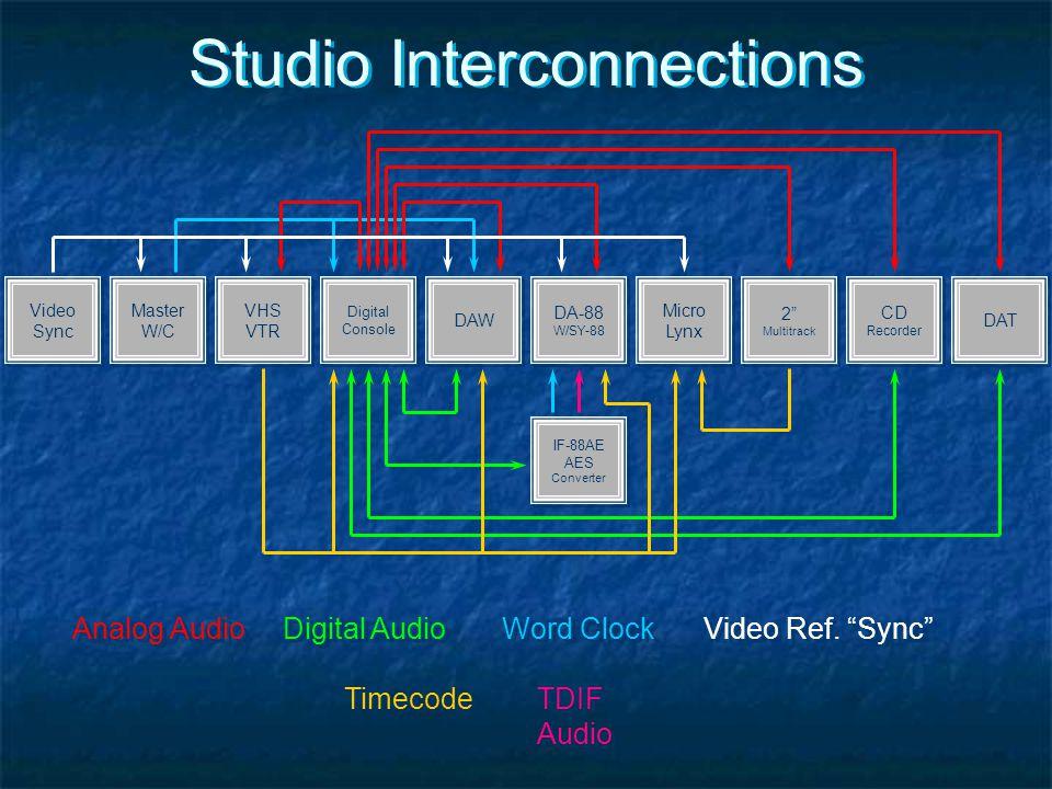 Studio Interconnections Video Sync Video Sync Master W/C Master W/C VHS VTR VHS VTR Digital Console DAW DA-88 W/SY-88 DA-88 W/SY-88 Micro Lynx Micro L