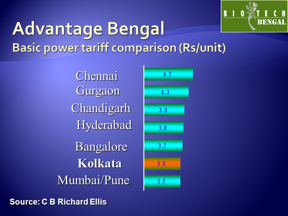 Source: C B Richard Ellis Chennai Chennai Gurgaon Gurgaon Hyderabad Hyderabad Bangalore Kolkata Mumbai/Pune Mumbai/Pune Chandigarh Chandigarh