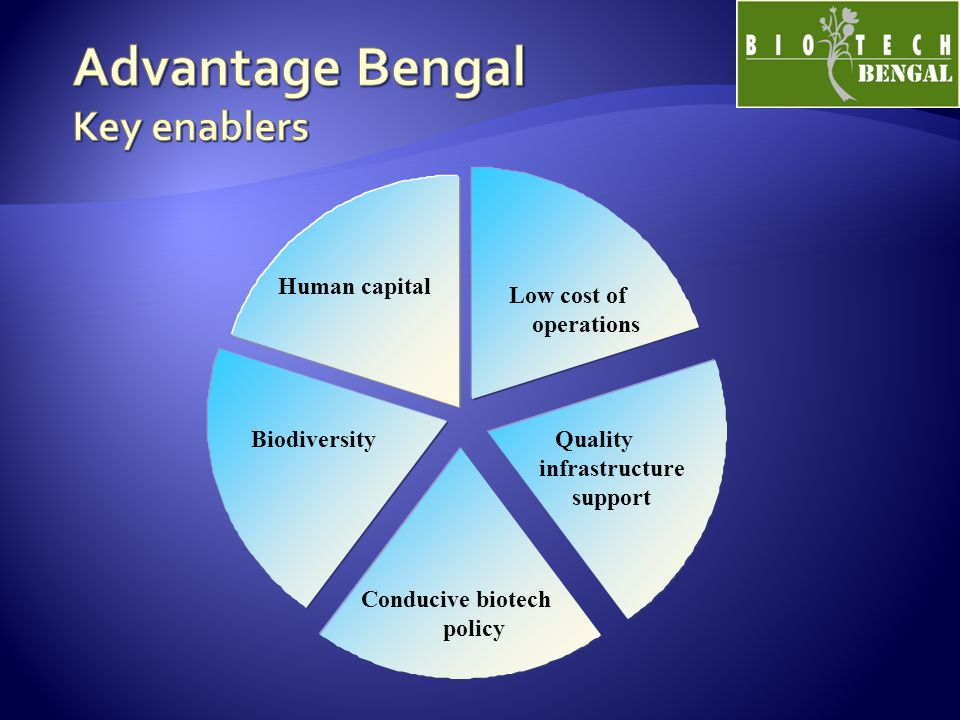 Human capital Low cost of operations Quality infrastructure support Conducive biotech policy Biodiversity
