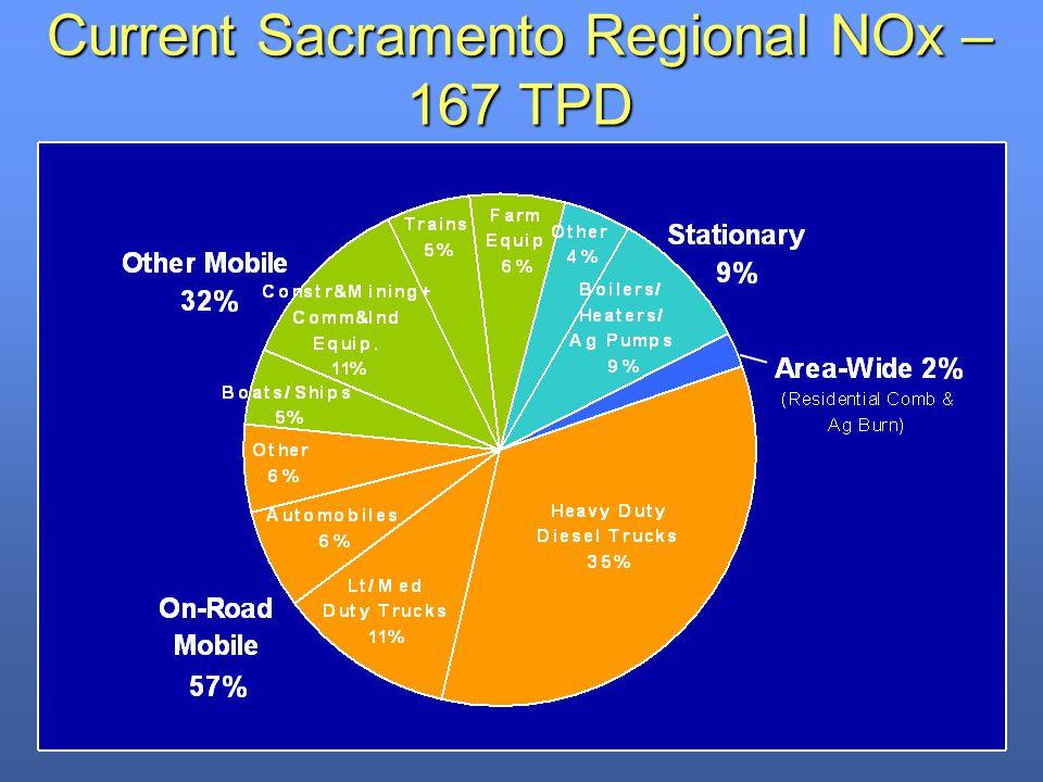 Current Sacramento Regional NOx – 167 TPD