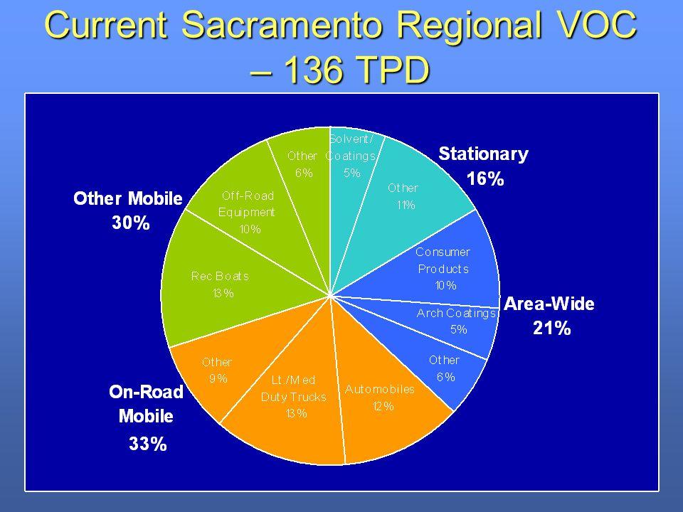 Current Sacramento Regional VOC – 136 TPD