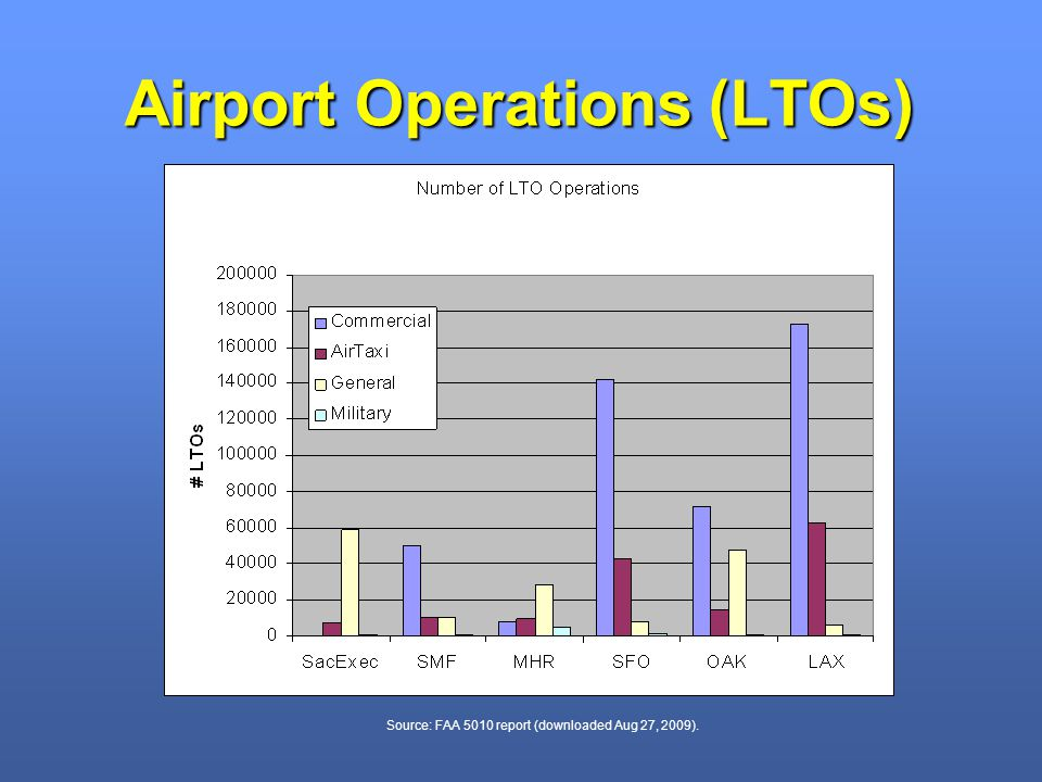 Airport Operations (LTOs) Source: FAA 5010 report (downloaded Aug 27, 2009).