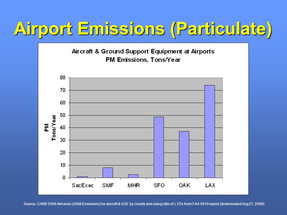 Airport Emissions (Particulate) Source: CARB 2009 Almanac (2008 Emissions) for aircraft & GSE by county and using ratio of LTOs from FAA 5010 report (downloaded Aug 27, 2009)