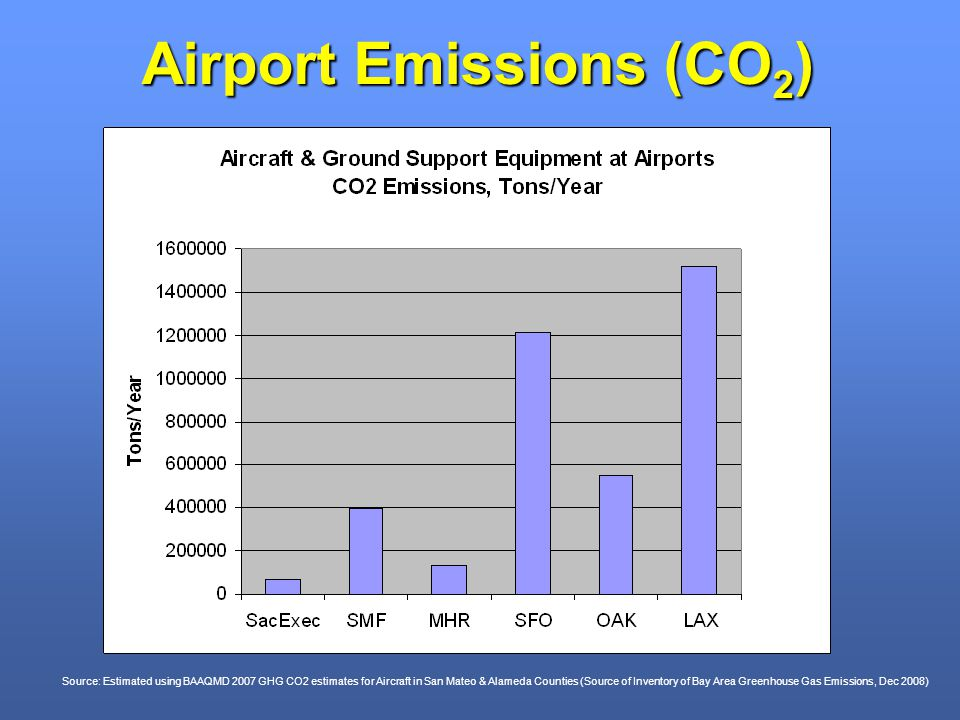 Airport Emissions (CO 2 ) Source: Estimated using BAAQMD 2007 GHG CO2 estimates for Aircraft in San Mateo & Alameda Counties (Source of Inventory of Bay Area Greenhouse Gas Emissions, Dec 2008)