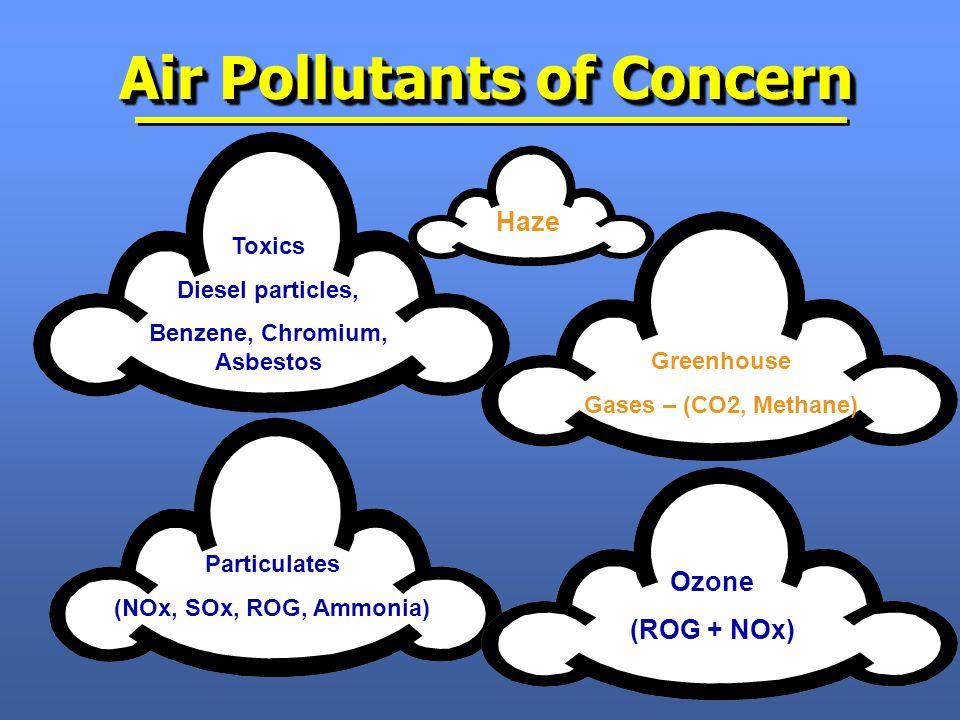 Air Pollutants of Concern Ozone (ROG + NOx) Particulates (NOx, SOx, ROG, Ammonia) Greenhouse Gases – (CO2, Methane) Toxics Diesel particles, Benzene, Chromium, Asbestos Haze