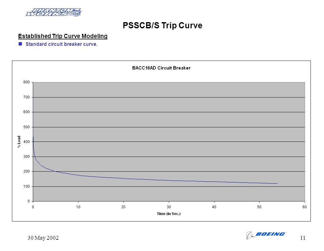 30 May 200211 Established Trip Curve Modeling Standard circuit breaker curve. PSSCB/S Trip Curve