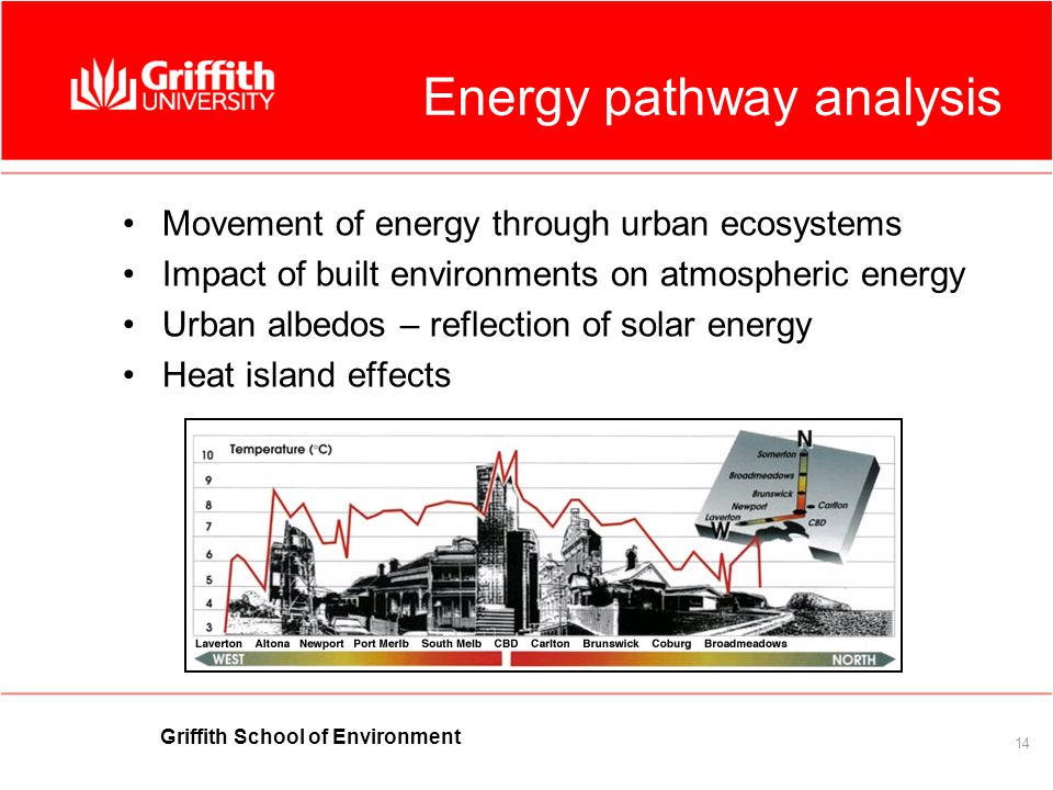Griffith School of Environment 14 Energy pathway analysis Movement of energy through urban ecosystems Impact of built environments on atmospheric energy Urban albedos – reflection of solar energy Heat island effects
