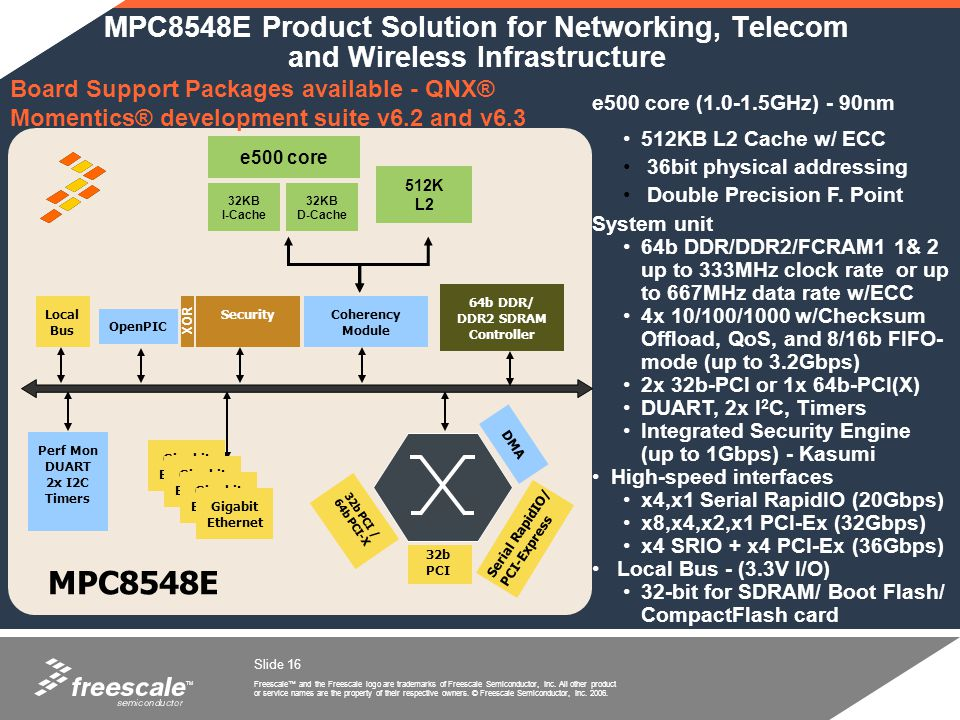TM Freescale and the Freescale logo are trademarks of Freescale Semiconductor, Inc. All other product or service names are the property of their respe
