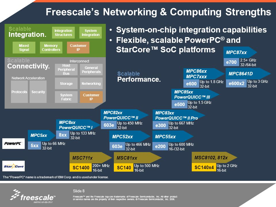 TM Freescale and the Freescale logo are trademarks of Freescale Semiconductor, Inc.