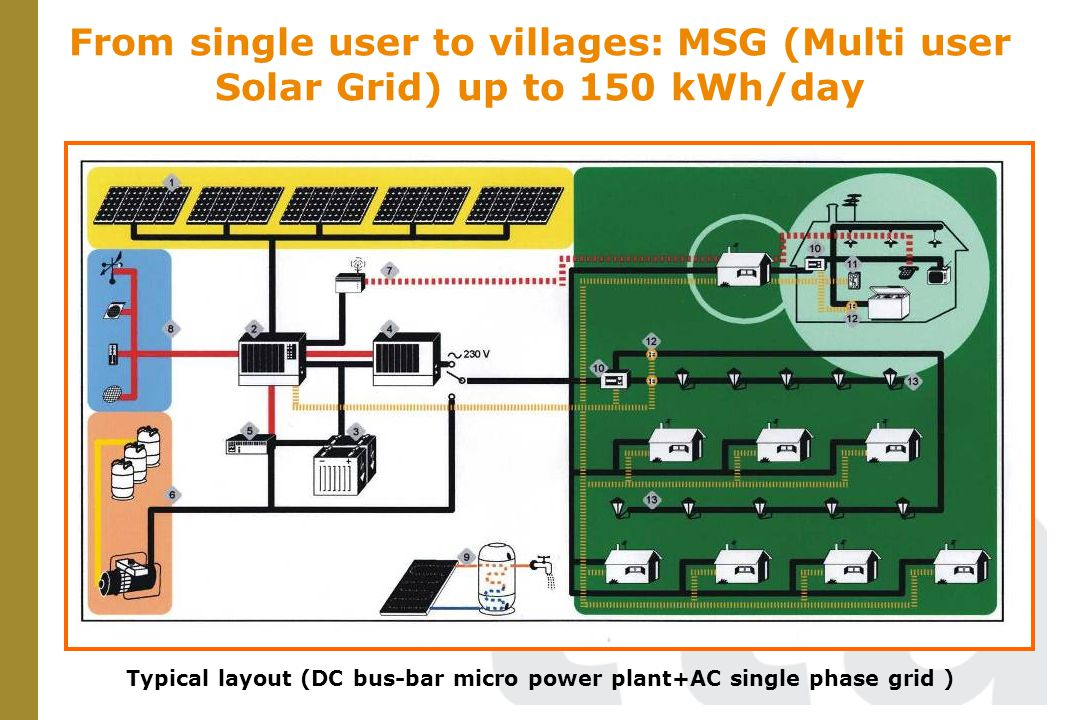 From single user to villages: MSG (Multi user Solar Grid) up to 150 kWh/day Typical layout (DC bus-bar micro power plant+AC single phase grid )