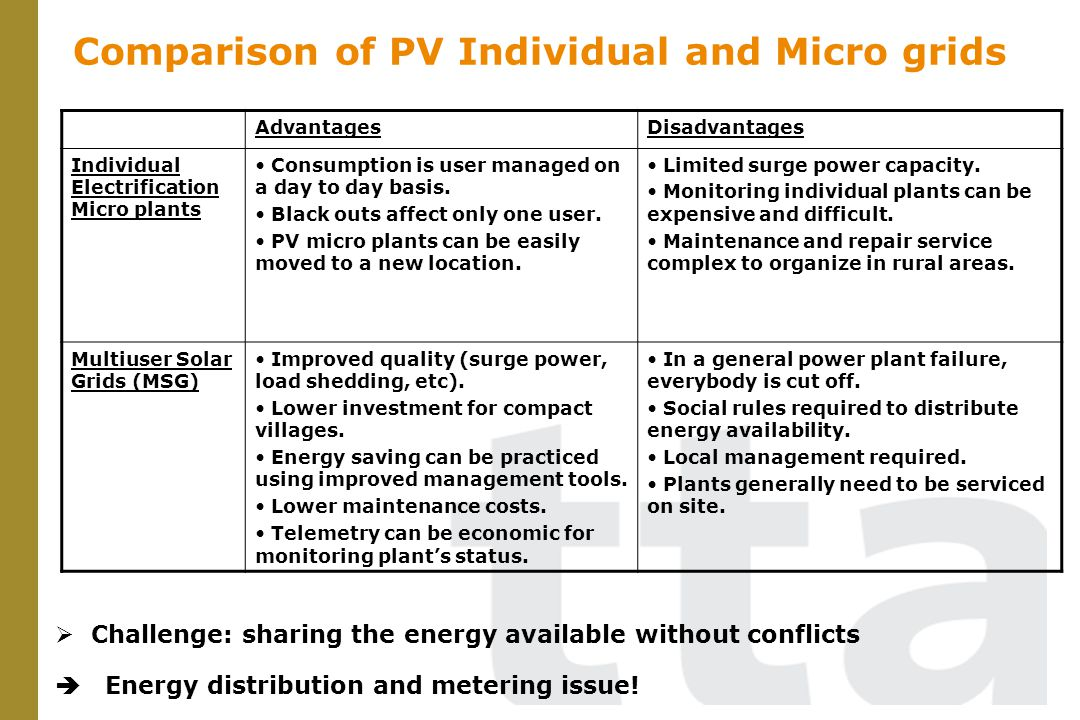 Comparison of PV Individual and Micro grids AdvantagesDisadvantages Individual Electrification Micro plants Consumption is user managed on a day to da