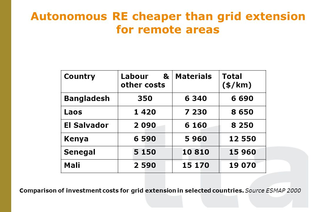 PV cheaper than grid extension for remote areas Comparison of investment costs between grid extension and off-grid PV in Spain
