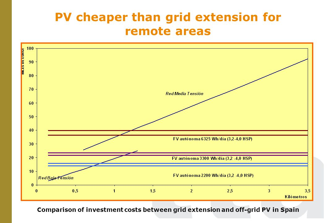 RE Hybrid micro grids more sustainable than fossil fuelled Gensets Levelized costs for PV and Diesel technologies in microgrid for 340 users in Peru (D.R.