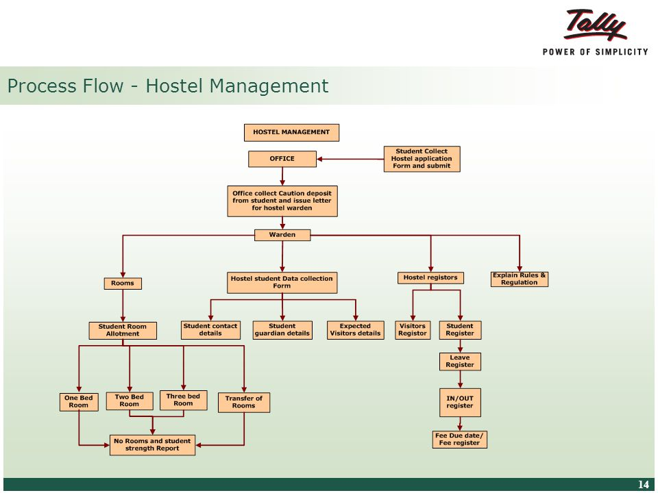 © Tally Solutions Pvt. Ltd. All Rights Reserved 14 Process Flow - Hostel Management