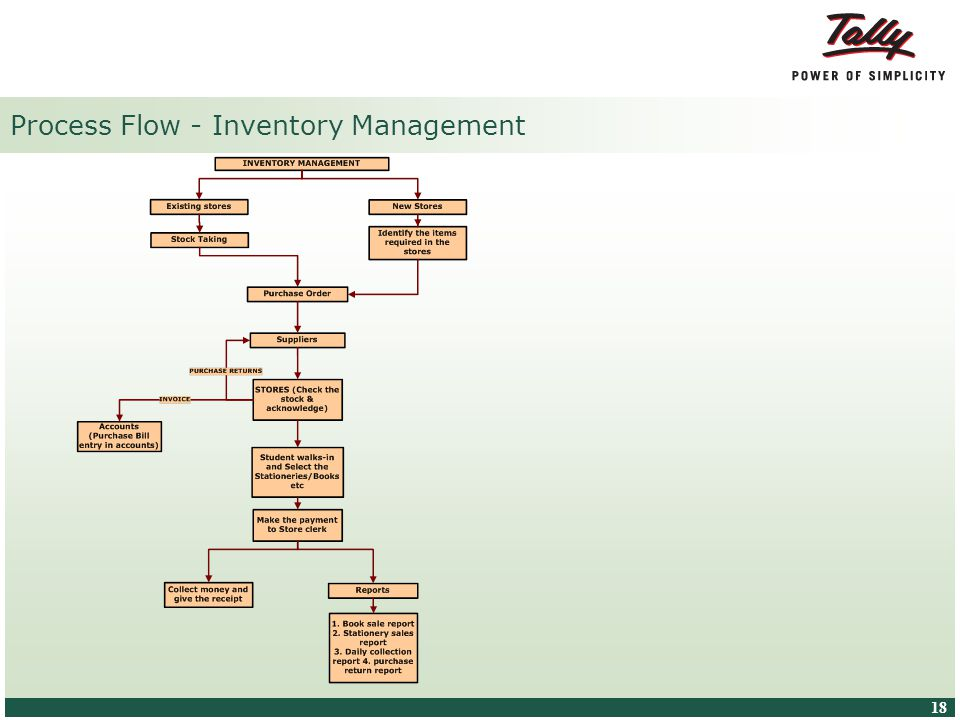 © Tally Solutions Pvt. Ltd. All Rights Reserved 18 Process Flow - Inventory Management